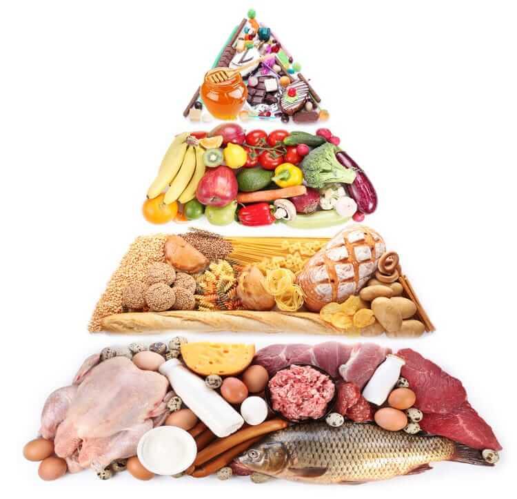 Основы правильного питания при тренировках: правильная пищевая пирамида